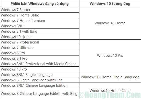 Cách nâng cấp windows 7 lên windows 10 đơn giản 4